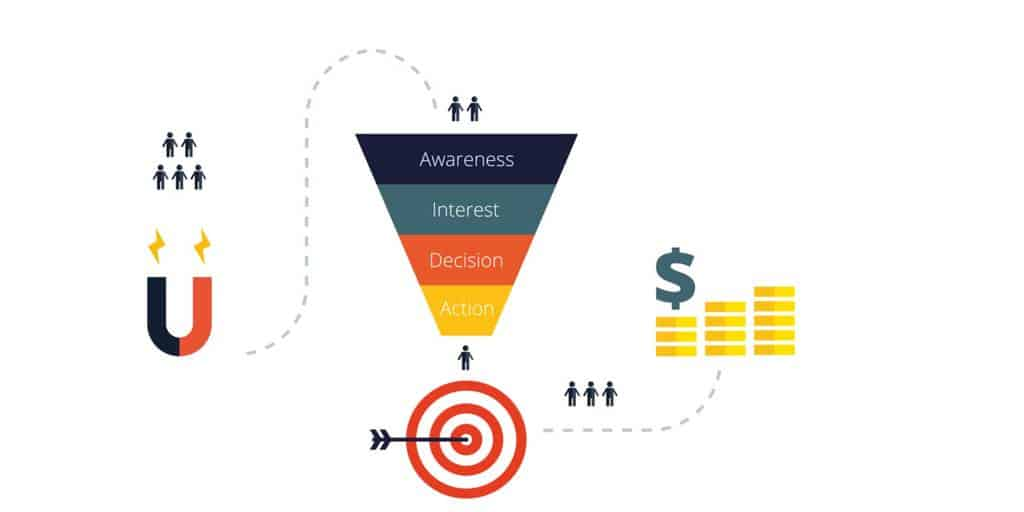 sales process - speed up sales